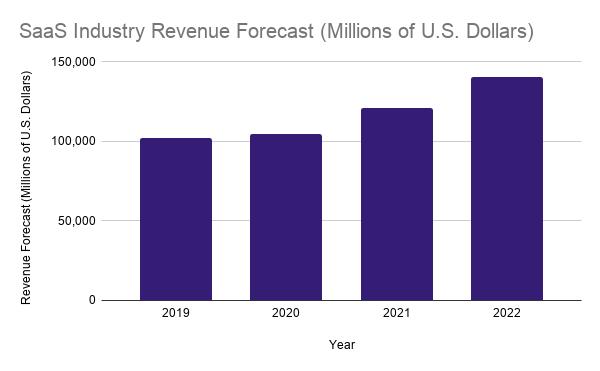 Saas industry revenue forecast
